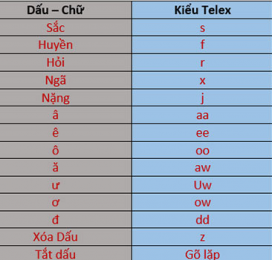 Cách gõ tiếng Việt có dấu kiểu VNI và Telex